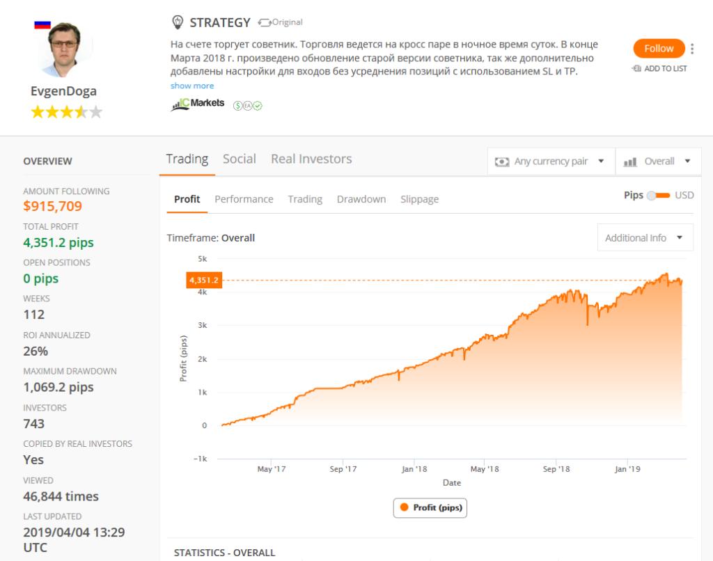 Evgen Doga tradet auf ZuluTrade mit einer fantastischen Performance. Sein Steckenpferd ist das Devisenpaar GBPCAD, aus dem er in 2 Jahren über 4000 Pips gezogen hat.